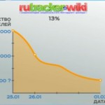 Блокировка Рутрекера показала, что эффективность может достичь 40%